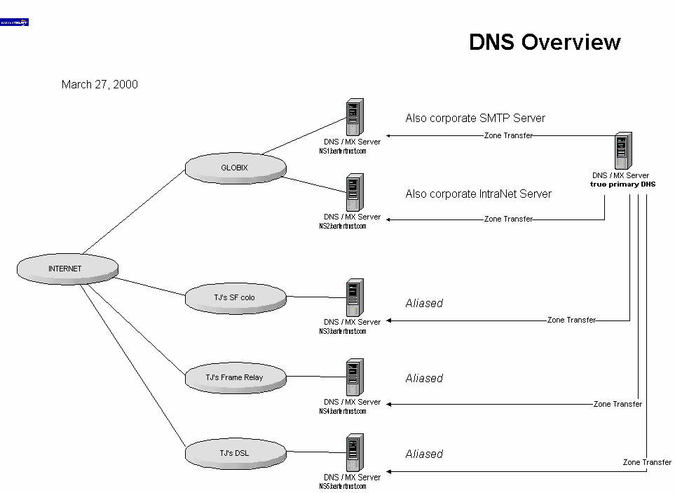 overview of the dns information technology essay Cacy, and information technology dns, and dnsc programs 4 n chapter 3 overview of the doctor of nursing practice degree.