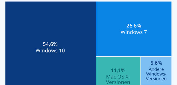 Desktop Operating Systems as of DEC 2019