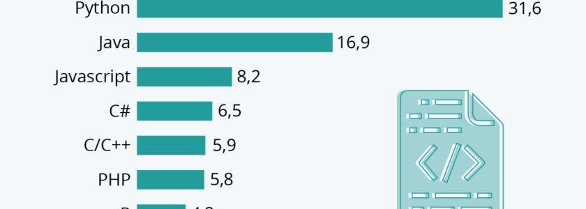 Python ist die populärste Programmiersprache