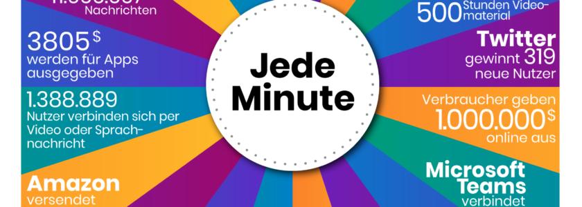 Anzahl der online-Aktivitäten, die pro Minute im Internet auf der jeweiligen Plattform getätigt werden