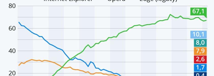 Chrome dominiert den Browsermarkt