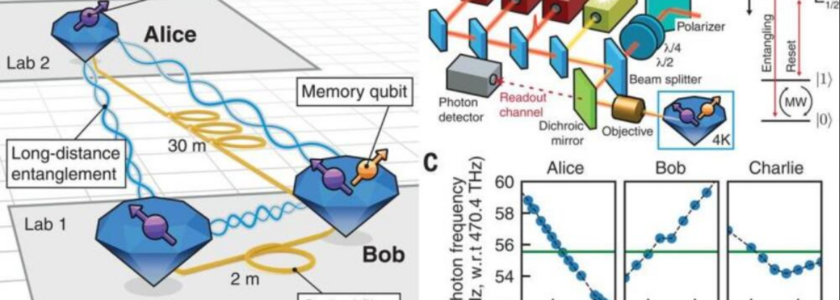 Breakthrough: Realization of a Multinode Quantum Network of Remote Solid-State Qubits.