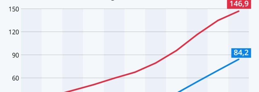 Der Aufstieg (und Abstieg?) der One Trick Ponys: Google & Facebook